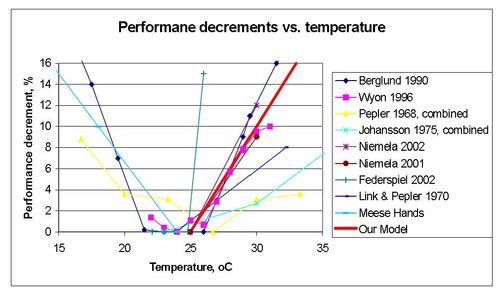 Peformance and Temperature
