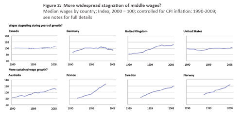 Intl_median_wage_growth