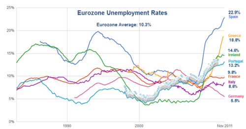 Eurozone Unemployment Rates