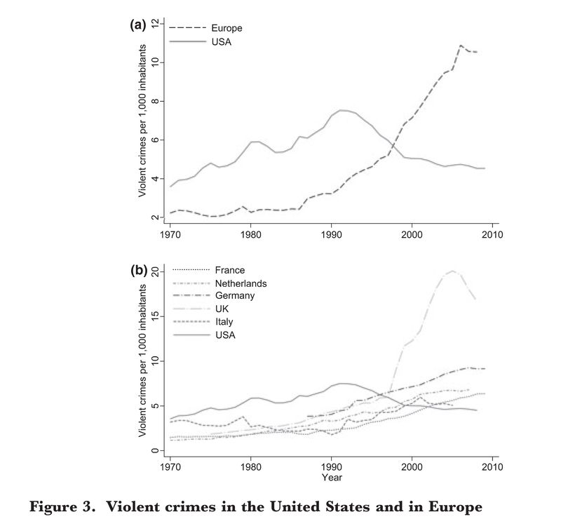 Violent crimes usa europe