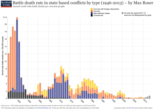 Wars-Long-Run_military-and-civilian-fatalities-from-Brecke
