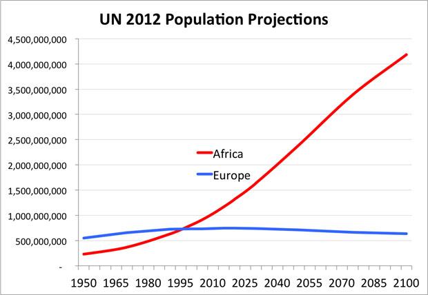 PopulationProjections