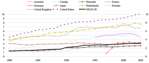 Mandatory-and-voluntary-private-social-spending-in-percentage-of-GDP-1980-to-2003-OECD
